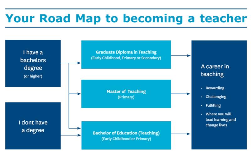 Teacher-Roadmap